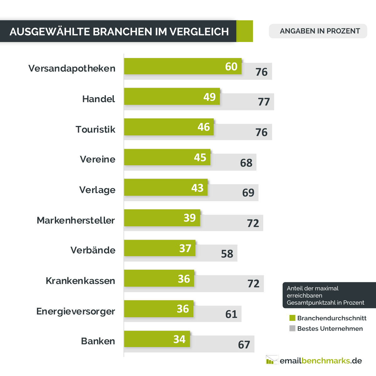 absolit studie E Mail Marketing Benchmarks 2019